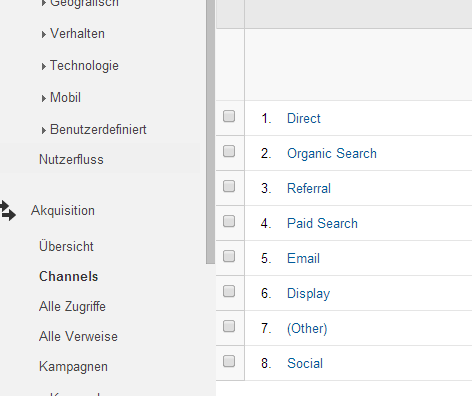 AdWords Channels